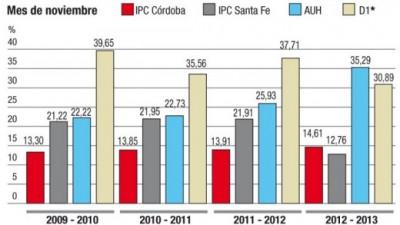 El poder de compra de la AUH creció más que los precios