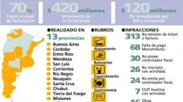 La facturación en los principales centros turísticos creció hasta un 70% respecto a 2013