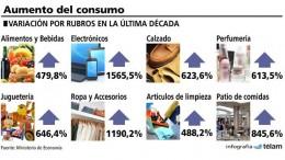 El consumo se duplicó en la última década