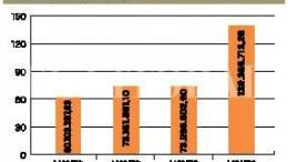 Ciudad de Santa Fe: En 2013 se invirtió un 88% más en obras públicas que en 2012
