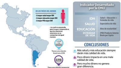 Un informe de la ONU afirma que Argentina registra un alto nivel de desarrollo humano
