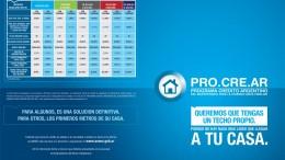 Procrear: más de 113.000 viviendas a dos años de su lanzamiento