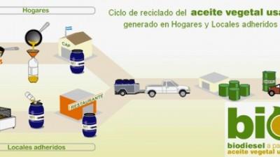 Buenos Aires: Más de 3 millones de litros de aceite comestible se transformaron en biodiesel