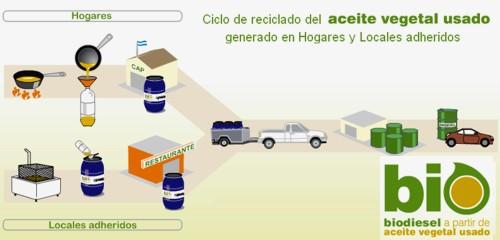 plan-bio-de-la-provincia-de-buenos-aires-paraproducir-biodiesel-del-aceite-de-recoleccion-reciclado