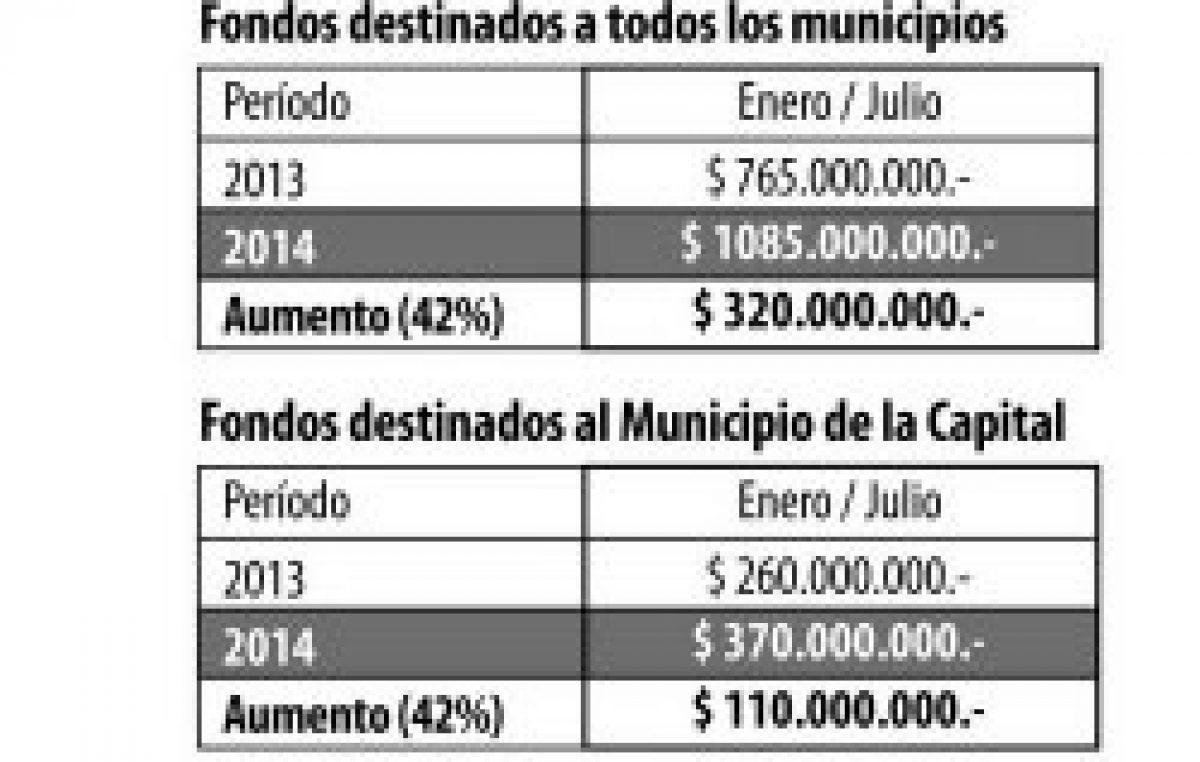 La coparticipación a los Municipios Correntinos aumentó un 42% de enero a julio