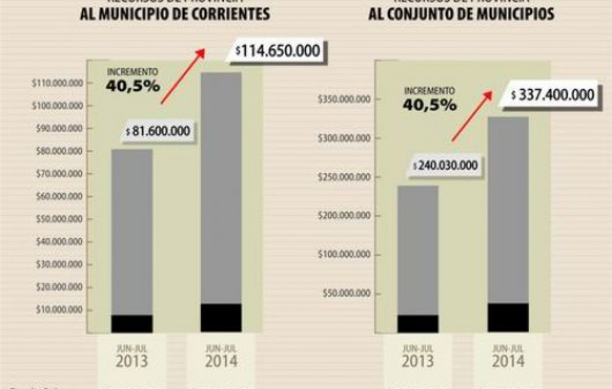 Corrientes: Sólo en junio y julio, la Provincia envió $115 millones a la Capital