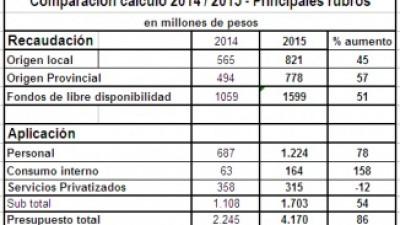 Quilmes: Aumento de tasas y mil nuevos cargos, novedades del Presupuesto 2015