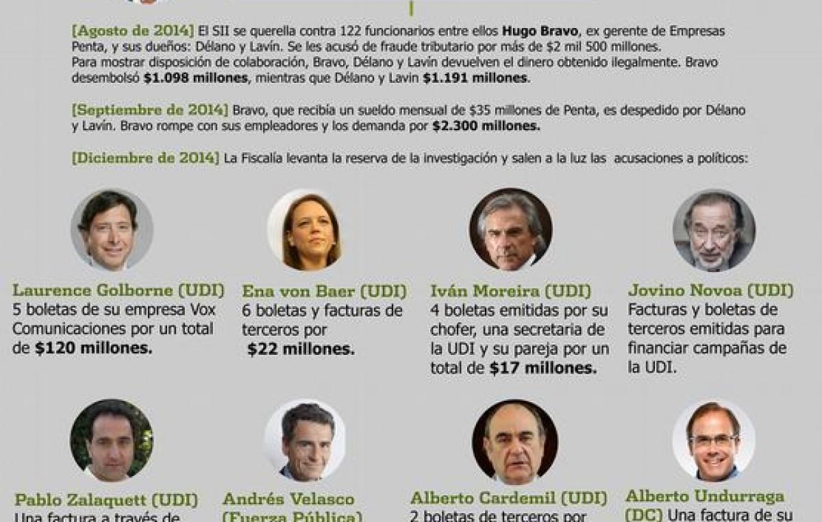 Escándalo en Chile al destaparse caso de corrupción entre empresarios y políticos