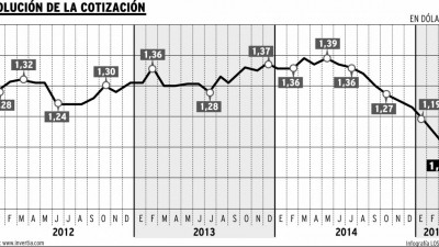 El euro cae a su nivel más bajo con respecto al dólar en 11 años