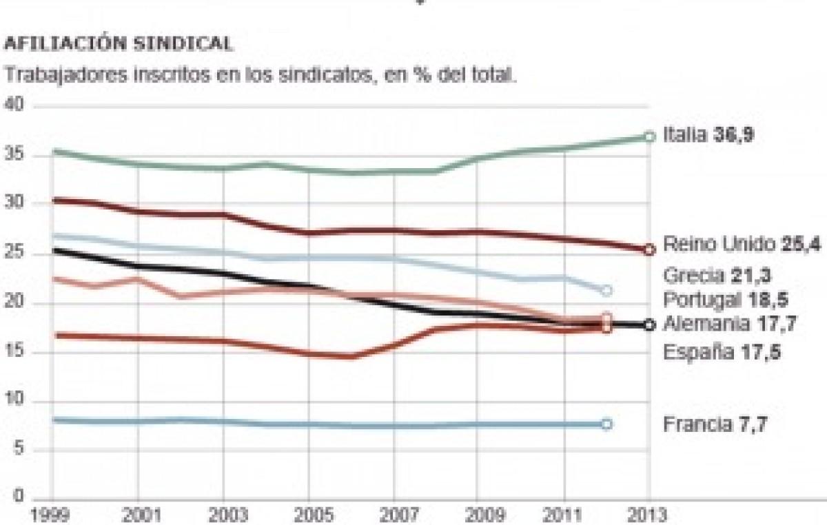 Preocupa a sindicatos europeos la aguda baja en número de afiliados y negociaciones colectivas