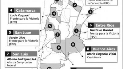Se eligió gobernador en once provincias: El FpV triunfó en la mayoría