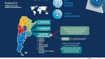 Posadas, séptima en el ranking Internacional de Ciudades de Congresos y Reuniones