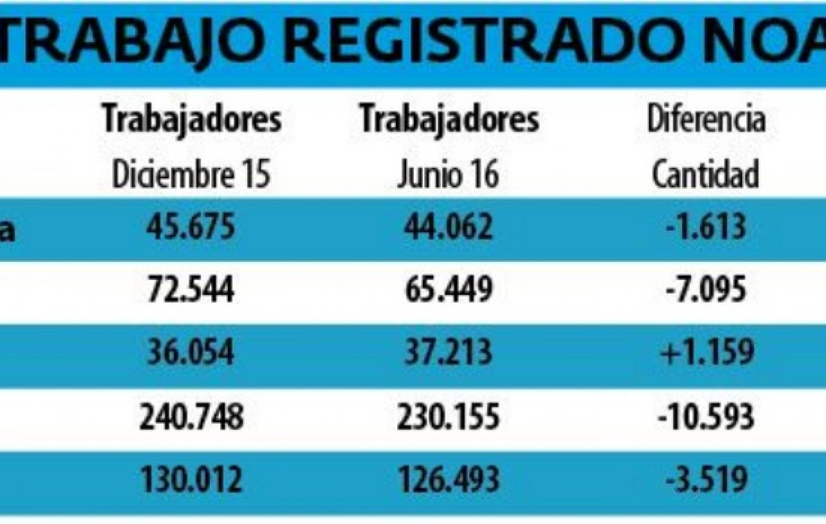 Se perdieron 1.613 puestos de trabajo en Catamarca en el primer semestre