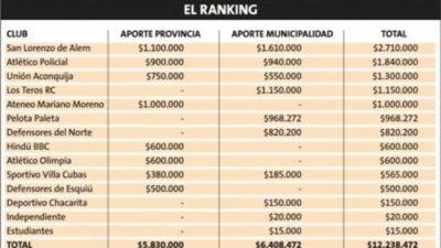 Catamarca: Provincia y Capital subsidiaron a clubes por más de $12 millones