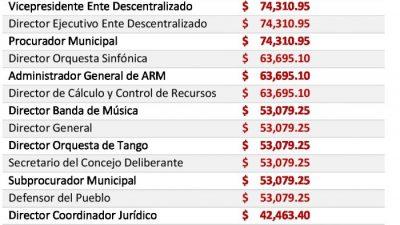 Los sueldos del intendente de Mar del Plata y sus funcionarios crecieron un 30,8% en un año