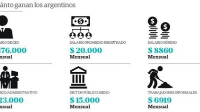 Salarios en Argentina: desequilibrios e inflación