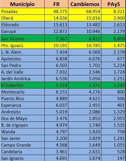 El Frente Renovador se quedó con 67 municipios de Misiones