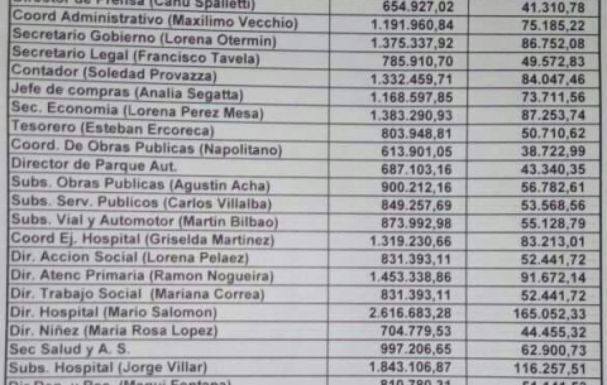 Supersueldos en Maipú: La planta política se llevará 1 de cada 7 pesos del presupuesto