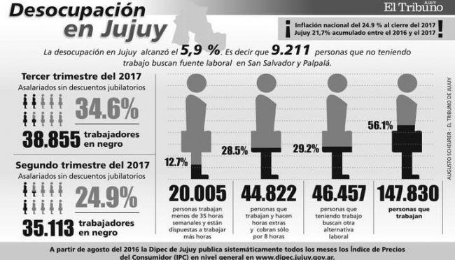 Más de 38 mil personas trabajan en negro en el Gran Jujuy