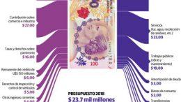 De cada $100 que entran al municipio de Córdoba, $47 van a sueldos
