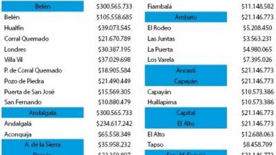Por lejos, Andalgalá fue la más beneficiada en el reparto de regalías