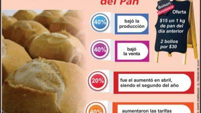 La producción de pan se redujo un 40% en Jujuy