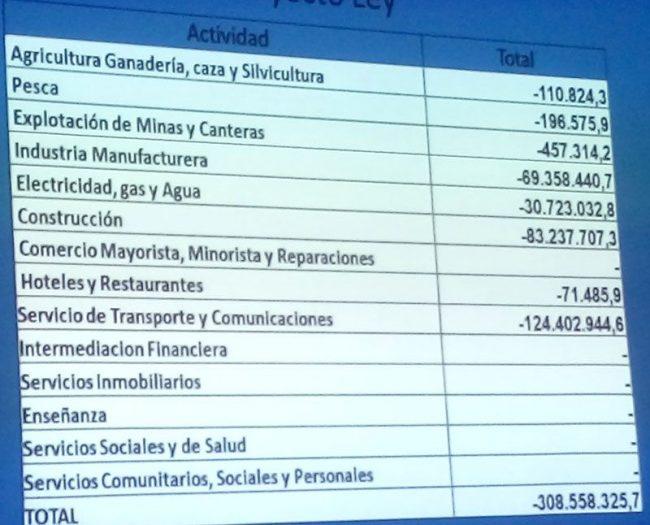 La Provincia de Tierra del Fuego resigna 108 millones y los Municipios 49 millones