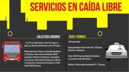 Paraná: La contracción de la demanda del transporte público refleja la profundidad de la crisis