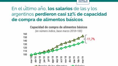 Los alimentos básicos se convirtieron en un lujo: aumentaron hasta 164% en el último año