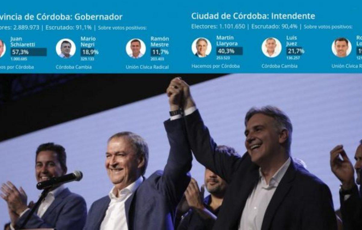 Elecciones en Córdoba: arrasó el peronismo