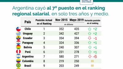 Pérdida del poder adquisitivo: el salario mínimo bajó más de la mitad desde que asumió la presidencia Macri