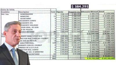 El gobernador de Chubut pidió aumentarse el salario de 84 mil a 384 mil pesos y hay polémica