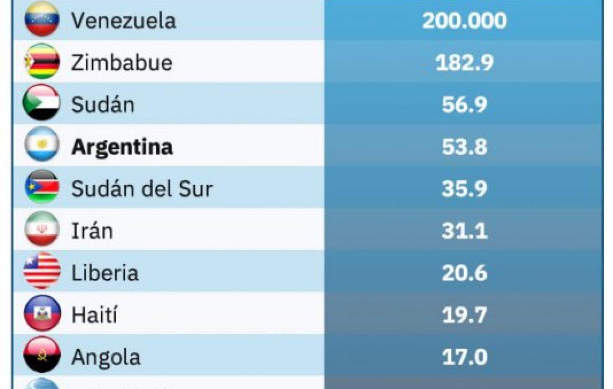 Argentina se lleva el 4° lugar en el mundo por la alta inflación