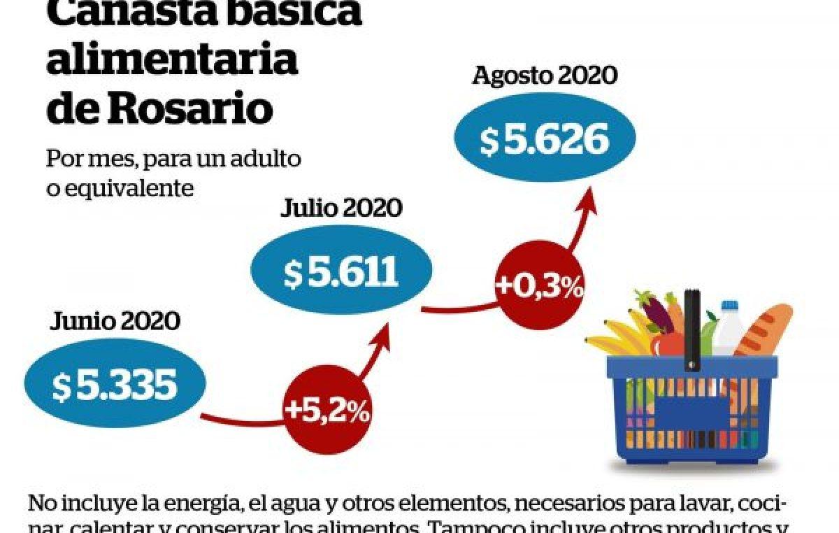 Se estabilizó el costo de la canasta básica alimentaria rosarina en el mes de agosto