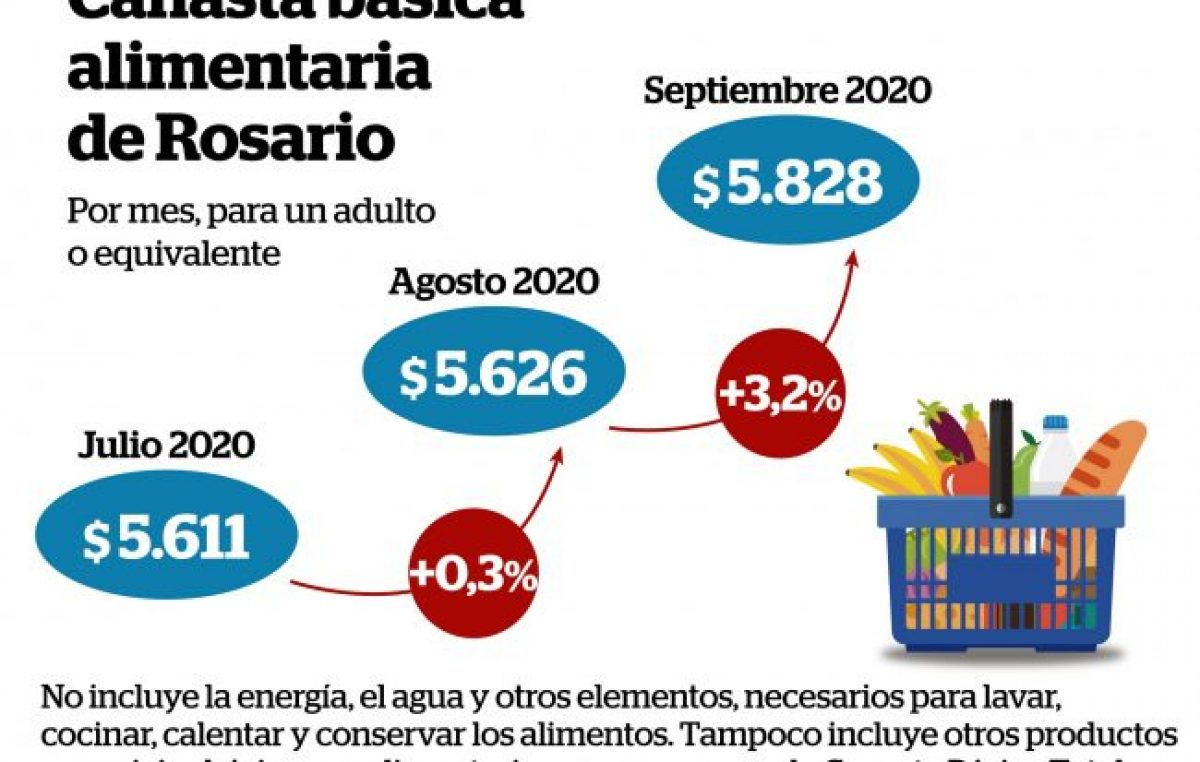 Subió 3,2% en Rosario el costo de la canasta alimentaria