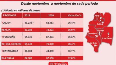 La coparticipación de Jujuy creció 36,4 % el último año
